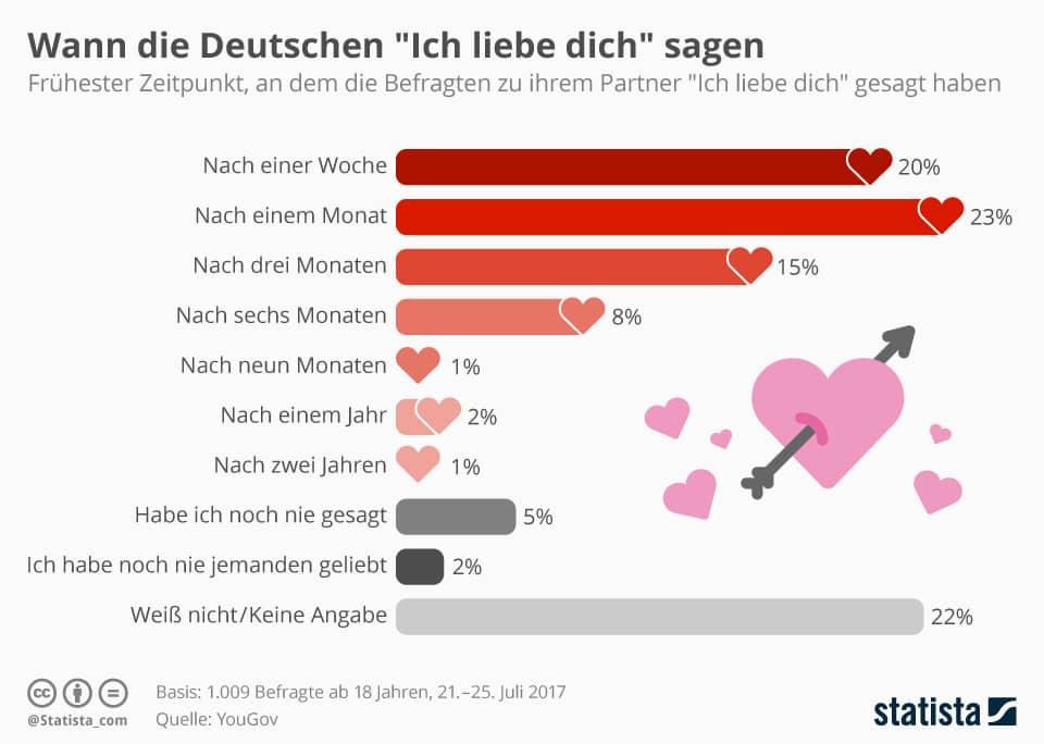 Wann sagn die Deutschen ich liebe dich